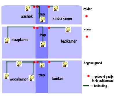 https://www.handwerkatelier.nl/FREE/POPPENHUIS/lichtplan/lichtplanA.jpg